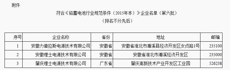 符合《铅蓄电池行业规范条件(2015年本)》企业名单(第六批)