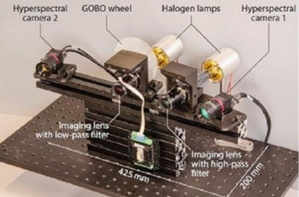 新型紧凑高光谱系统捕获5D图像