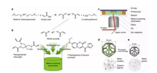生物3D打印技术的发展对材料学的影响有多大?