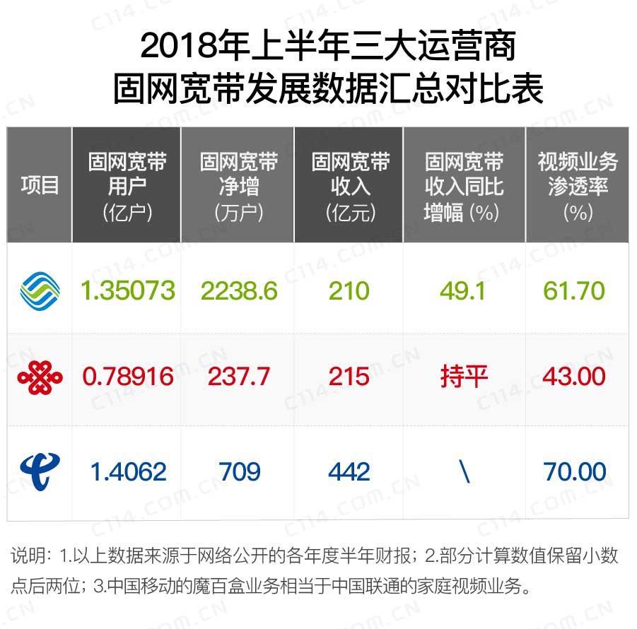 稳住阵脚的中国电信 明年将会怎么继续争先
