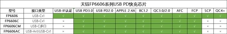 富士康进入USB PD快充市场:子公司发布4款芯片