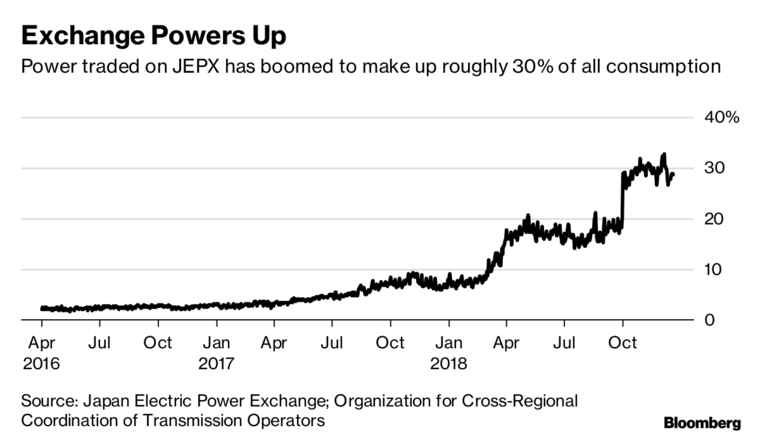 壳牌成首家进入日本电力市场的国外企业