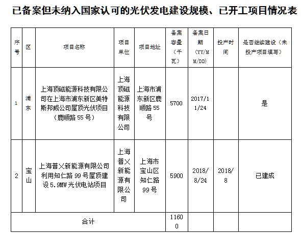 上海151.09MW光伏发电项目未开工
