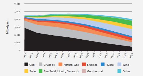 能源转型趋势:中国、欧洲、美国