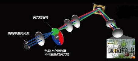 长虹激光影院:怎么样才能更好地保护我们的视力?