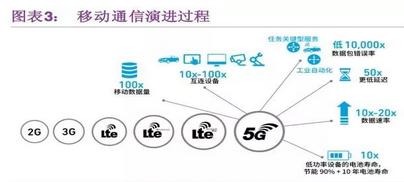 半导体市场,5G带来了哪些新机遇?