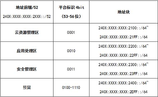 企业园区网IPv6地址规划方案与应用