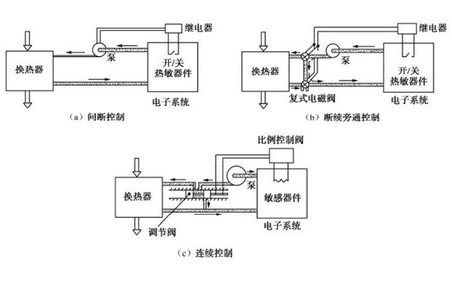 电子设备的液体冷却(二)