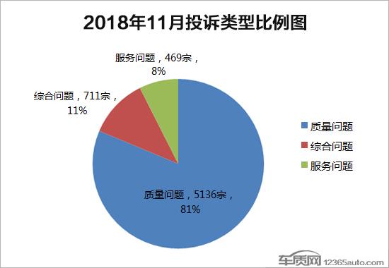2018年11月国内汽车投诉排行及分析报告