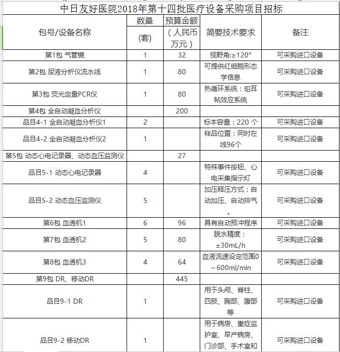 仪商福利!中日友好医院1104万采购9包医疗设备
