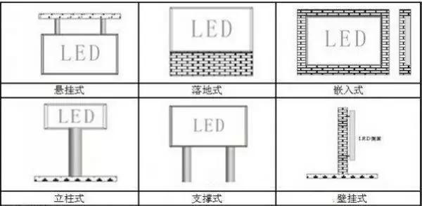 一文掌握LED显示屏安装方式
