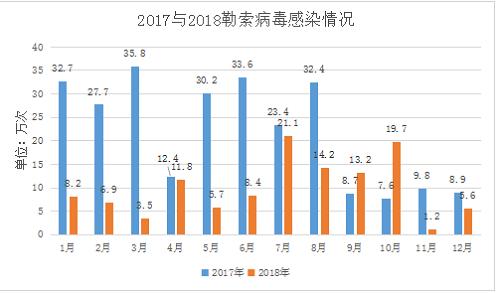 2018年勒索病毒威胁态势全报告
