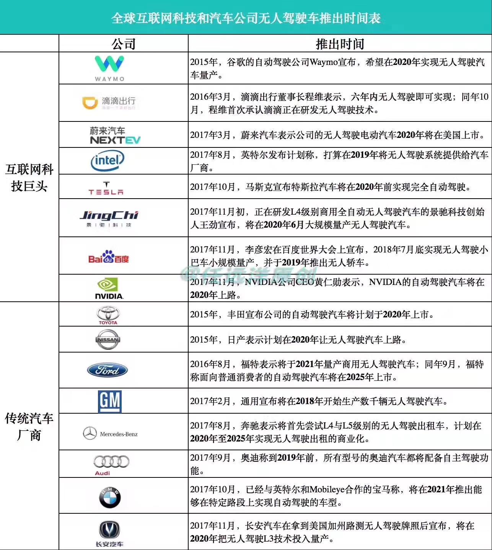 """无人驾驶万亿量级市场下的""""中国速度"""""""