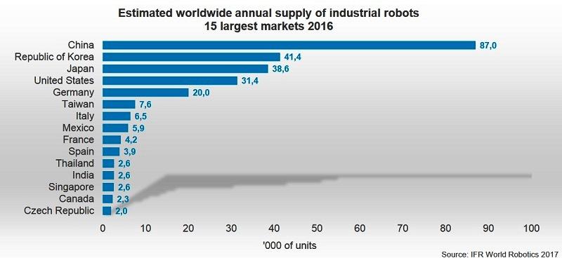 2021年智慧机器人可监督工业机器人工作 效率提升百分之三十