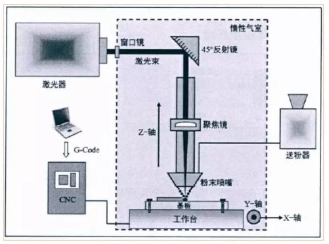 激光:'LENS与SLM金属3D打印技术原理及熔池形态对比'