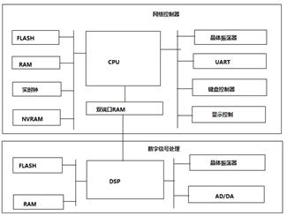 论嵌入式软硬件系统如何工作