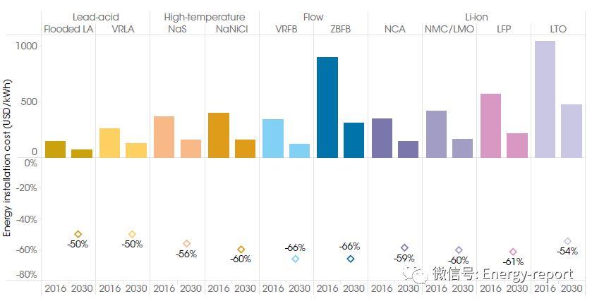 可再生电力:气候安全能源成本方面的竞争