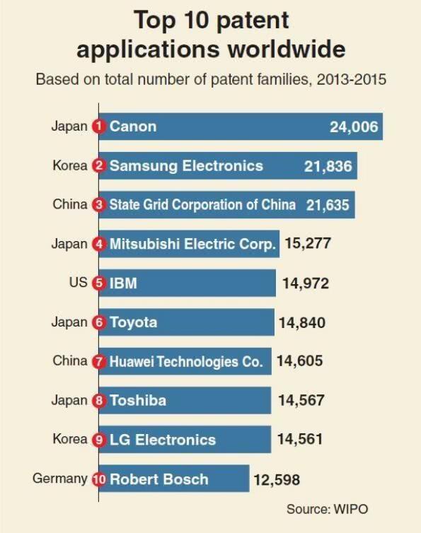 全球专利实力榜:佳能第一