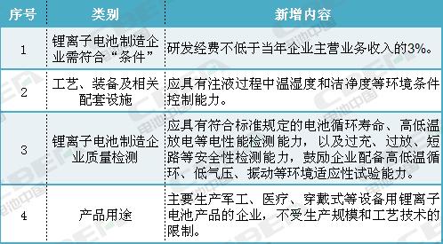 最新版的《锂离子电池行业规范条件》(征求意见稿)需要注意哪些?