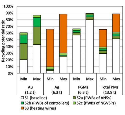 京都大学选择性拆除报废车辆的部件 提升贵金属循环再利用率