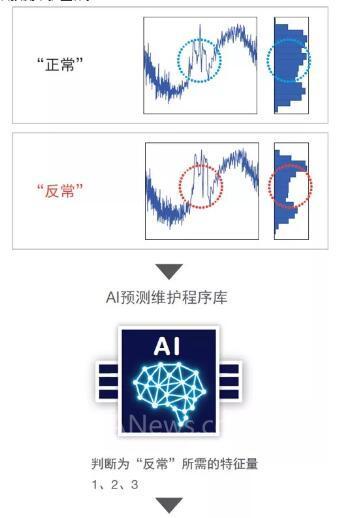 欧姆龙AI控制器新品发布 现场智能化全面升级