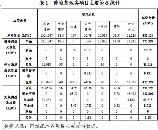 山西芮城光伏发电领跑基地监测月报(11月)