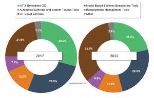 VDC:自动驾驶技术颠覆汽车软件供应链