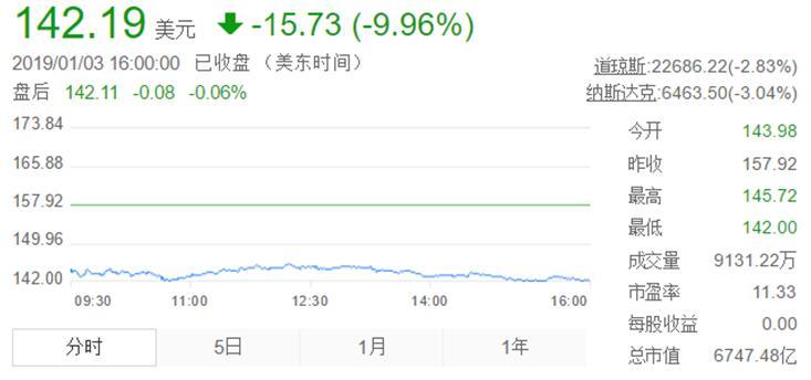 苹果销量大跌显现多米诺效应 VCSEL厂商股价纷纷跳水