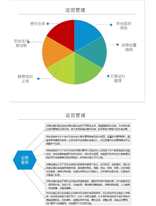 关于《深圳市新能源汽车充电设施管理暂行办法》的政策解读