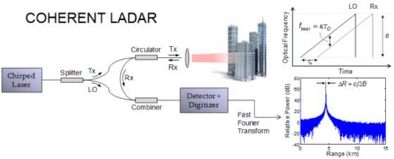 全球光学巨头投资调频连续波(FMCW)激光雷达
