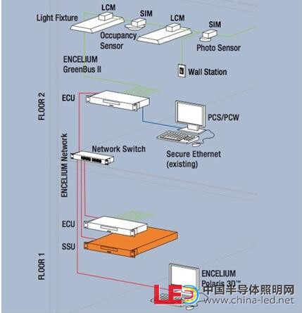 【干貨】詳解無線照明控制系統應用