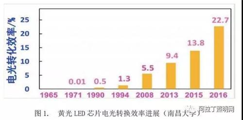 光源器件的創新方向(全光譜技術、健康照明)及趨勢展望