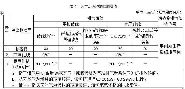 广东进一步加强玻璃工业大气污染防治