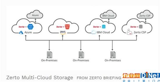 2019年数字存储预测:寻求更大储存空间 混合云和安全性成关键词