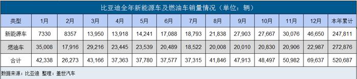 比亚迪2018年成绩单:新能源销量暴增118%