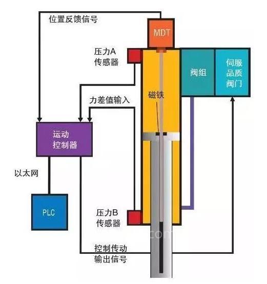 开环控制or闭环控制?为流体动力设计最适合的控制系统