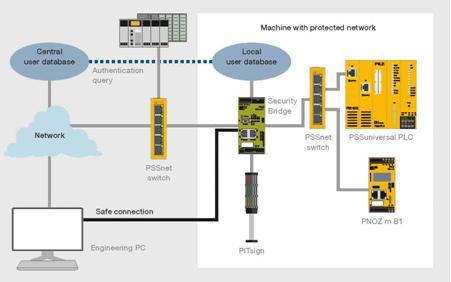 皮尔磁:工业安全网桥获得GIT安全大奖