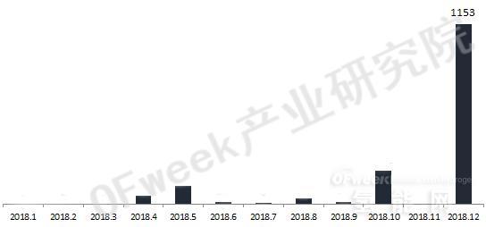 2018年氢燃料电池车产量1619辆