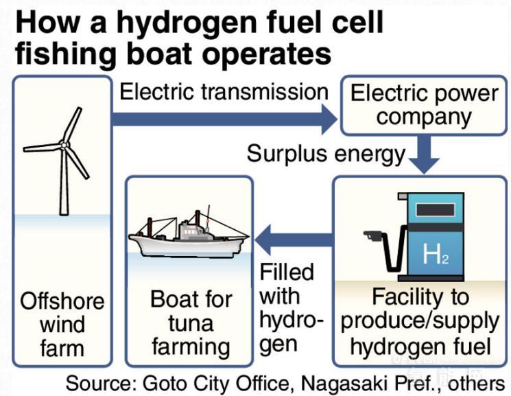 丰田将与日本FRA合作推动氢能船舶商业化