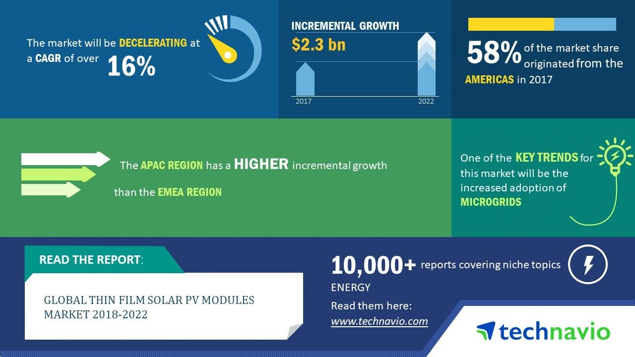 全球薄膜太阳能组件市场年复合增长率将超16%
