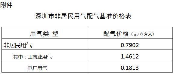深圳:管道天然气综合配气价格0.9618元/立方米