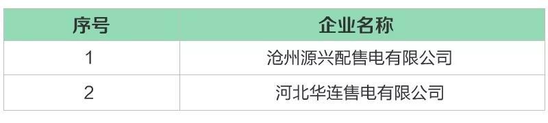 河北省新增18家售电公司(16家为北京推送)