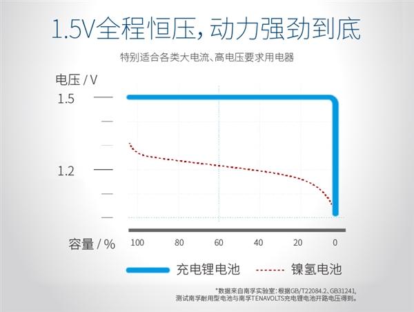 充电速度提升5倍!南孚革命性充电电池亮相CES