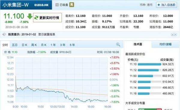 上市半年股价下跌34.7%,小米成年轻人被套牢的第一支股票