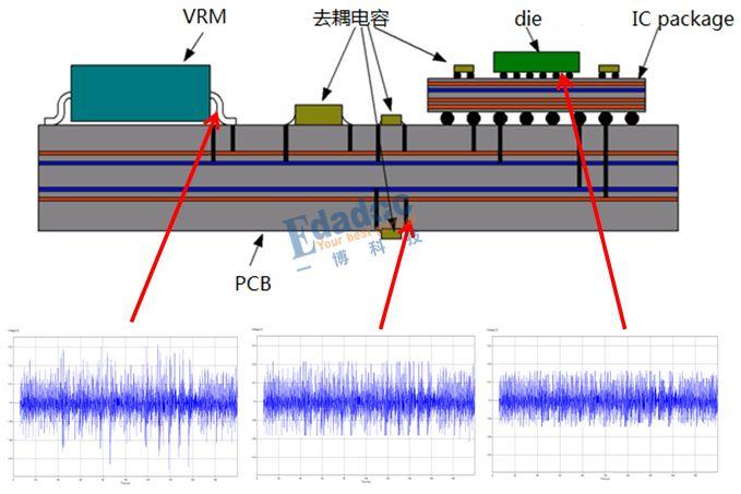闲话电源噪声测试