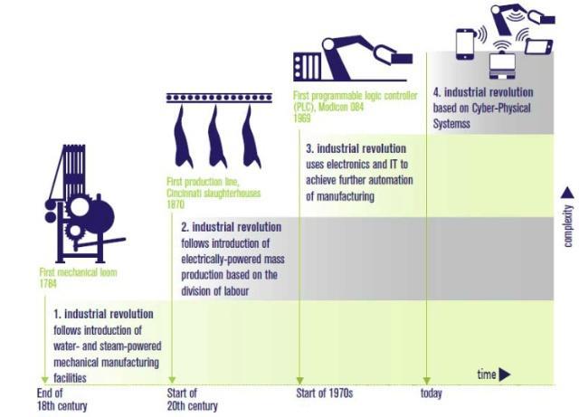 工业4.0时代,工业互联网该如何帮助中国制造业转型?