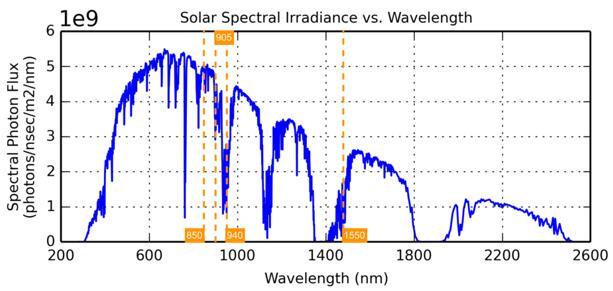 """固态化热潮下 Ouster推出一款""""经济型""""128线激光雷达"""
