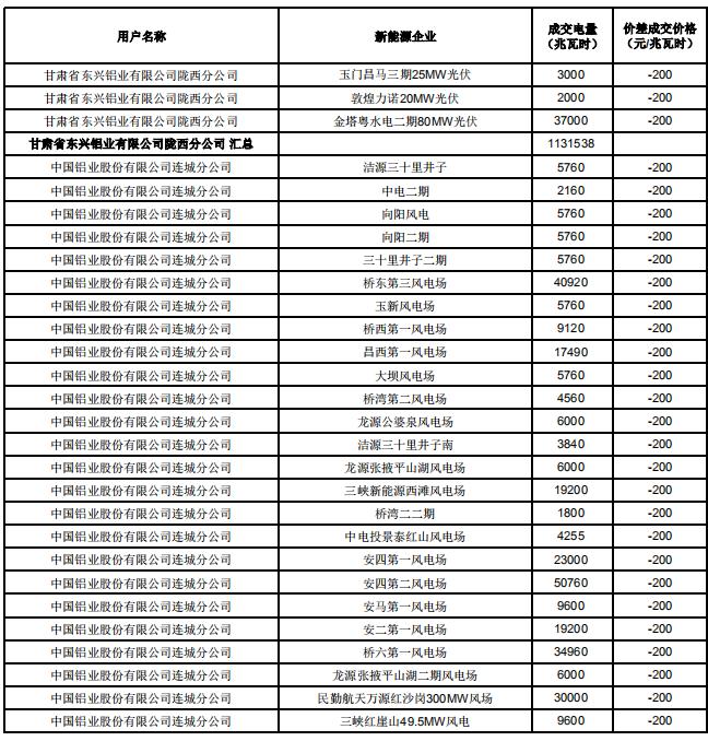 甘肃2019电解铝与常规新能源发电企业直接交易结果