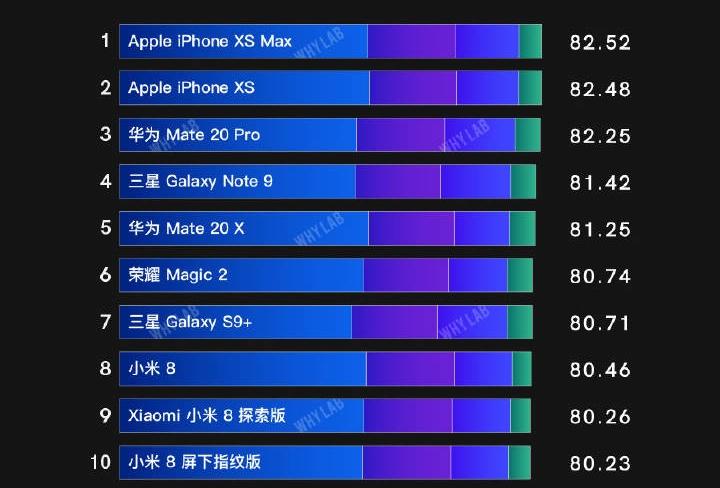 主流手机屏幕排行榜:三星只排第四,第一果然是它