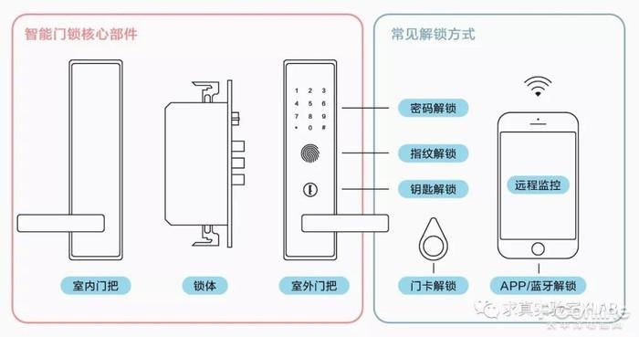 这个小黑盒3秒就攻破你家的门!智能锁安全吗?